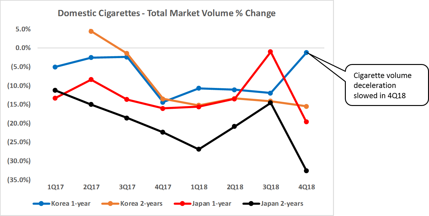 Domestic Cigarettes - Total Market Volume % Change in Korea and Japan