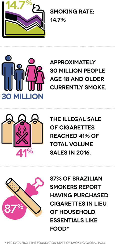 Smoking rate: 14.7%. Approximately 30 million people age 18 and older currently smoke. The illegal sale of cigarettes reached 41% of total volume sales in 2016. 87% of Brazilian smokers report having purchased cigarettes in lieu of household essentials like food.