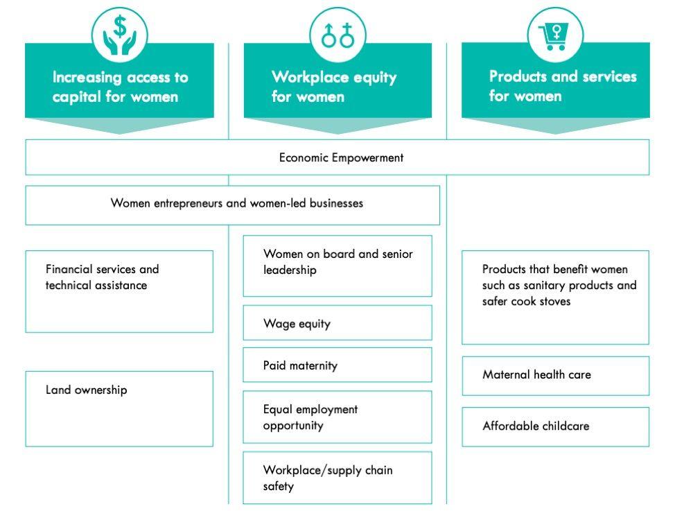 Econimic Empowerment Chart