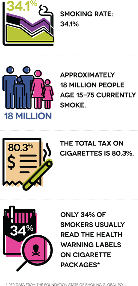 Smoking rate: 34.1%. Approximately 18 million people age 15-75 currently smoke. The total tax on cigarettes is 80.3%. Only 34% of smokers usually read the health warning labels on cigarette packages.