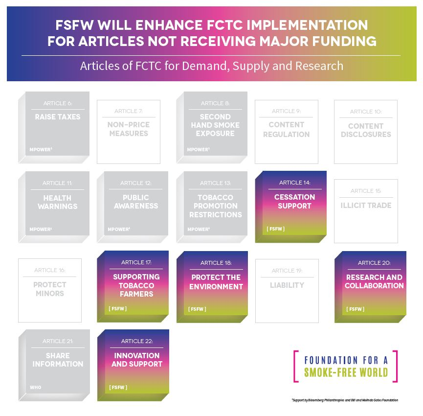 Articles of FCTC for Demand, Supply and Research