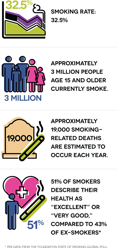 "Smoking rate: 32.5%. Approximately 3 million people age 15 and older currently smoke. Approximately 19,000 smoking-related deaths are estimated to occur each year. 51% of smokers describe their health as ""excellent"" or ""very good,"" compared to 43% of ex-smokers."