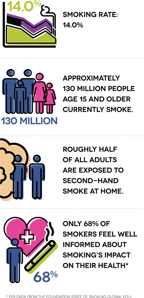 Smoking rate: 14.0%. Approximately 130 million people age 15 and older currently smoke. Roughly half of all adults are exposed to second-hand smoke at home. Only 68% of smokers feel well informed about smoking's impact on their health.