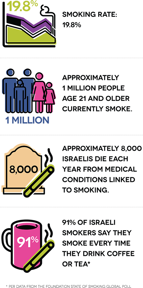 Smoking rate: 19.8%. Approximately 1 million people age 21 and older currently smoke. Approximately 8,000 Israelis die each year from medical conditions linked to smoking. 91% of Israeli smokers say they smoke every time they drink coffee or tea.