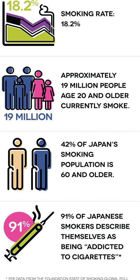 """Smoking rate: 18.2%. Approximately 19 million people age 20 and older currently smoke. 42% of Japan's smoking population is 60 and older. 91% of Japanese smokers describe themselves as being """"addicted to cigarettes."""""""