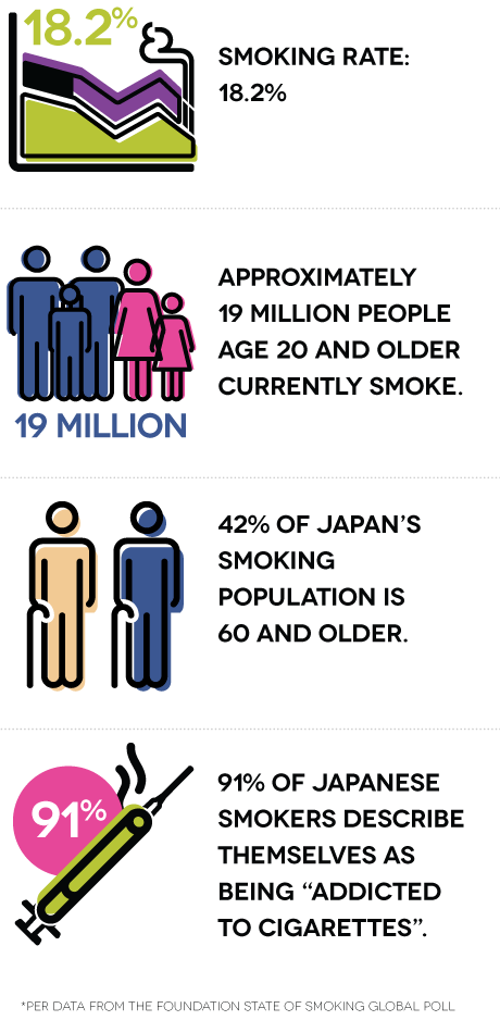 "Smoking rate: 18.2%. Approximately 19 million people age 20 and older currently smoke. 42% of Japan's smoking population is 60 and older. 91% of Japanese smokers describe themselves as being ""addicted to cigarettes."""