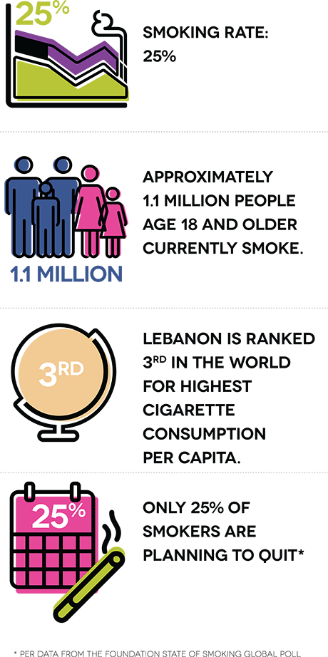 Smoking rate: 25%. Approximately 1.1 million people age 18 and older currently smoke. Lebanon is ranked 3rd in the world for highest cigarette consumption per capita. Only 25% of smokers are planning to quit.