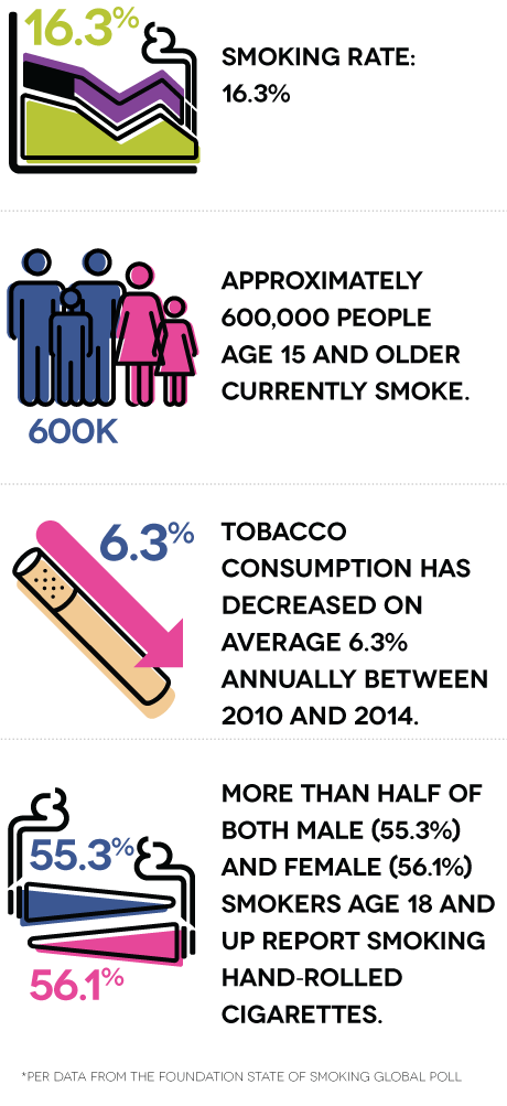 Smoking rate: 16.3%. Approximately 600 thousand people age 15 and older currently smoke. Tobacco consumption has decreased on average 6.3% annually between 2010 and 2014. More than half of both male (55.3%) and female (56.1%) of smokers age 18 and up report smoking hand-rolled cigarettes.