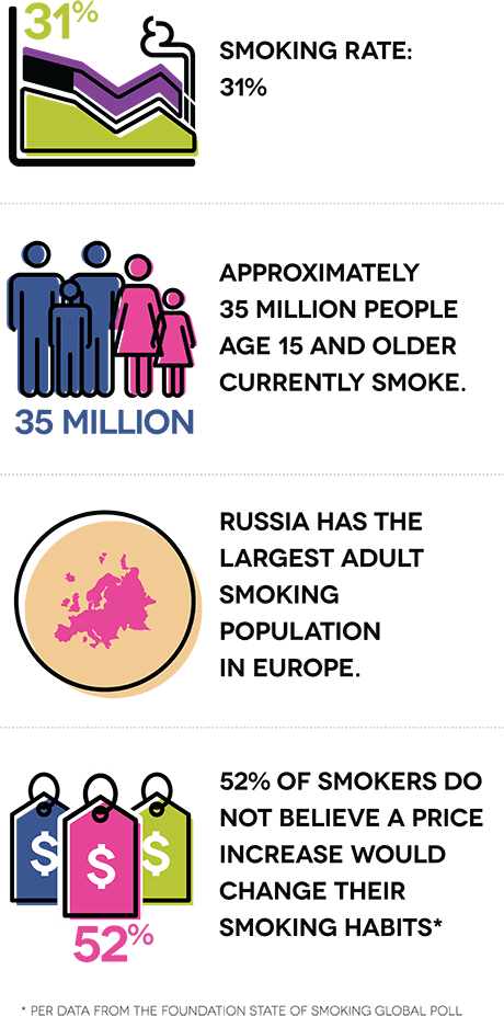 Smoking rate: 31%. Approximately 35 million people age 15 and older currently smoke. Russia has the largest adult smoking population in Europe. 52% of smokers do not believe a price increase would change their smoking habits.