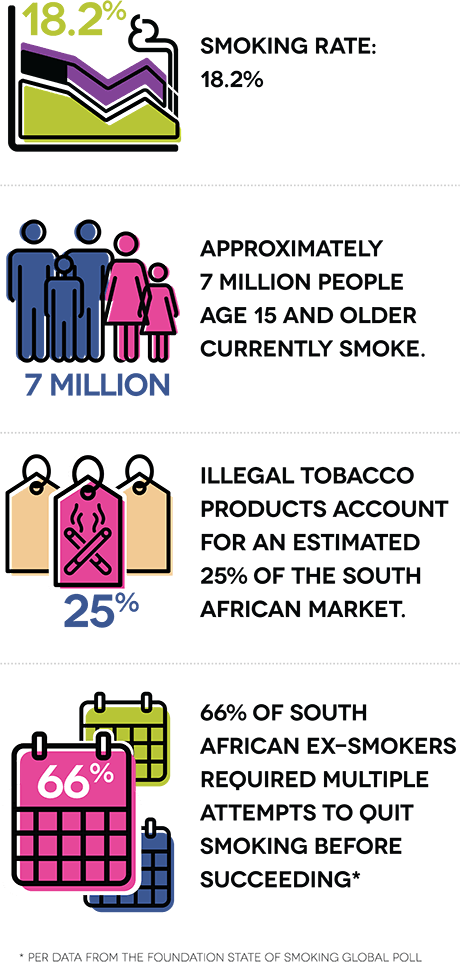 Smoking rate: 18.2%. Approximately 7 million people age 15 and older currently smoke. Illegal tobacco products account for an estimated 25% of the South African market. 66% of South African ex-smokers required multiple attempts to quit smoking before succeeding.