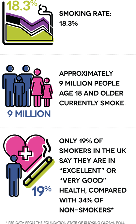 "Smoking rate: 18.3%. Approximately 9 million people age 18 and older currently smoke. Only 19% of smokers in the UK say they are in ""excellent"" or ""very good"" health, compared with 34% of non-smokers."