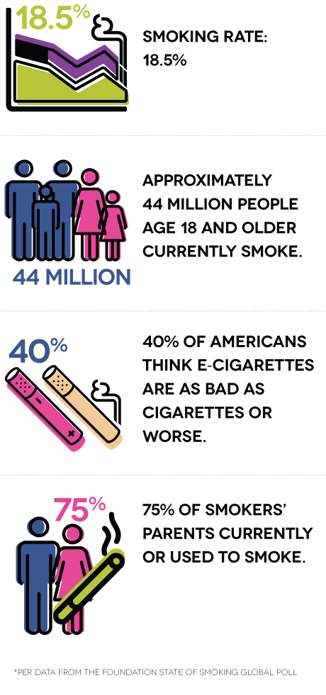 Smoking rate: 18.5%. Approximately 44 million people age 18 and older currently smoke. 40% of Americans think e-cigarettes are as bad as cigarettes or worse. 75% of smokers' parents currently or used to smoke.